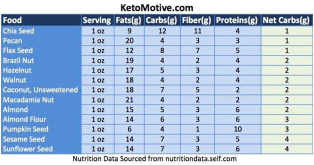 Reduce fat fruta planta image 3